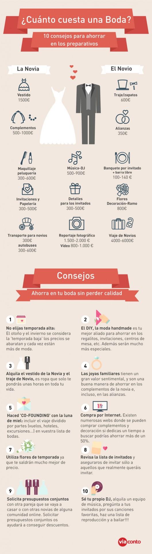 Infografi%CC%81a_cuantocuestaunaboda-jpg